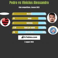 Pedro vs Vinicius Alessandro h2h player stats
