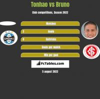 Tonhao vs Bruno h2h player stats