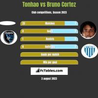 Tonhao vs Bruno Cortez h2h player stats