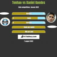 Tonhao vs Daniel Guedes h2h player stats