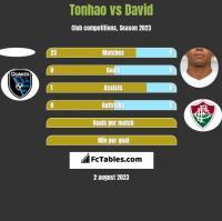 Tonhao vs David Braz h2h player stats