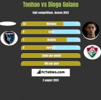 Tonhao vs Diogo Goiano h2h player stats