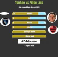 Tonhao vs Filipe Luis h2h player stats