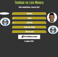 Tonhao vs Leo Moura h2h player stats