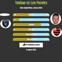 Tonhao vs Leo Pereira h2h player stats