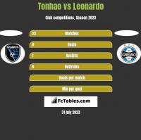 Tonhao vs Leonardo h2h player stats
