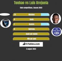 Tonhao vs Luis Orejuela h2h player stats