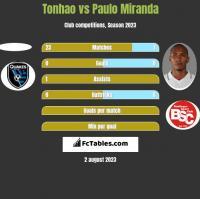 Tonhao vs Paulo Miranda h2h player stats