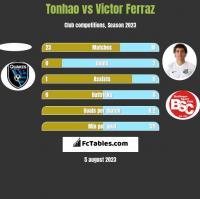 Tonhao vs Victor Ferraz h2h player stats