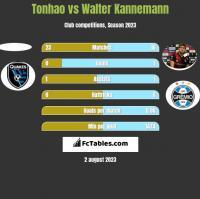 Tonhao vs Walter Kannemann h2h player stats