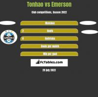 Tonhao vs Emerson h2h player stats