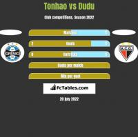 Tonhao vs Dudu h2h player stats