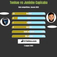 Tonhao vs Juninho Capixaba h2h player stats