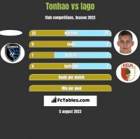 Tonhao vs Iago h2h player stats