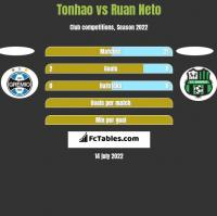 Tonhao vs Ruan Neto h2h player stats