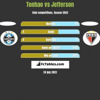 Tonhao vs Jefferson h2h player stats