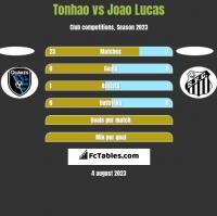 Tonhao vs Joao Lucas h2h player stats
