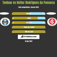 Tonhao vs Heitor Rodrigues da Fonseca h2h player stats