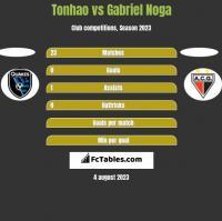 Tonhao vs Gabriel Noga h2h player stats
