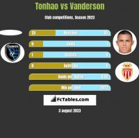 Tonhao vs Vanderson h2h player stats