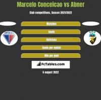 Marcelo Conceicao vs Abner h2h player stats