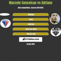 Marcelo Conceicao vs Adriano h2h player stats