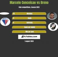 Marcelo Conceicao vs Breno h2h player stats