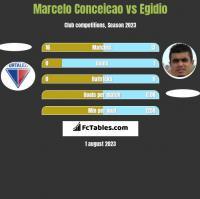 Marcelo Conceicao vs Egidio h2h player stats