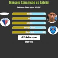 Marcelo Conceicao vs Gabriel h2h player stats