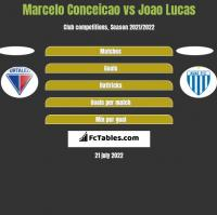 Marcelo Conceicao vs Joao Lucas h2h player stats