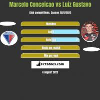 Marcelo Conceicao vs Luiz Gustavo h2h player stats