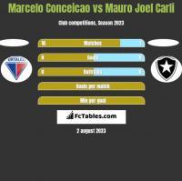Marcelo Conceicao vs Mauro Joel Carli h2h player stats