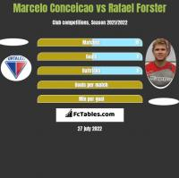 Marcelo Conceicao vs Rafael Forster h2h player stats