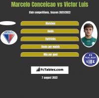 Marcelo Conceicao vs Victor Luis h2h player stats