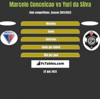 Marcelo Conceicao vs Yuri da Silva h2h player stats