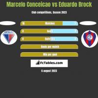 Marcelo Conceicao vs Eduardo Brock h2h player stats