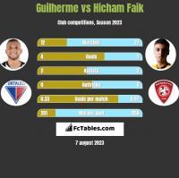 Guilherme vs Hicham Faik h2h player stats