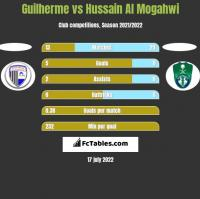 Guilherme vs Hussain Al Mogahwi h2h player stats