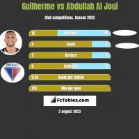 Guilherme vs Abdullah Al Joui h2h player stats