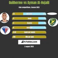 Guilherme vs Ayman Al-Hujaili h2h player stats