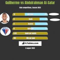 Guilherme vs Abdulrahman Al-Safar h2h player stats