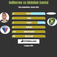 Guilherme vs Abdullah Samtai h2h player stats