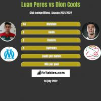 Luan Peres vs Dion Cools h2h player stats