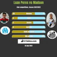Luan Peres vs Madson h2h player stats