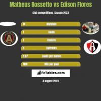 Matheus Rossetto vs Edison Flores h2h player stats