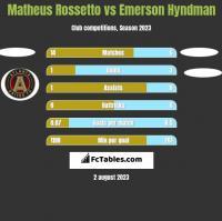 Matheus Rossetto vs Emerson Hyndman h2h player stats