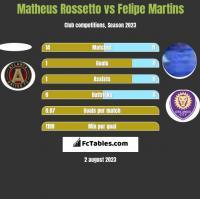 Matheus Rossetto vs Felipe Martins h2h player stats