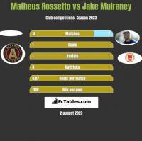 Matheus Rossetto vs Jake Mulraney h2h player stats