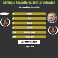 Matheus Rossetto vs Jeff Larentowicz h2h player stats