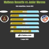 Matheus Rossetto vs Junior Moreno h2h player stats